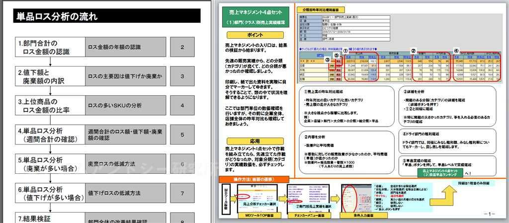 例)各種分析手法手順  週間マネジメント7つ道具