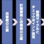 【小売ICT活用最前線】第1回 食品部門「ひと工夫で売上・利益向上」大作戦!